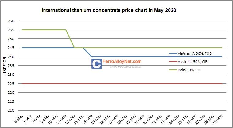 Titanium Concentrate Price