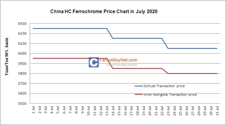 HC Ferrochrome Price