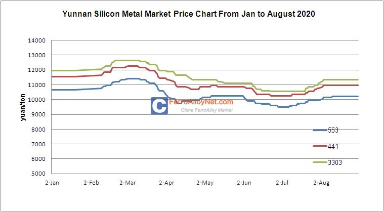 Yunnan Silicon Metal Market