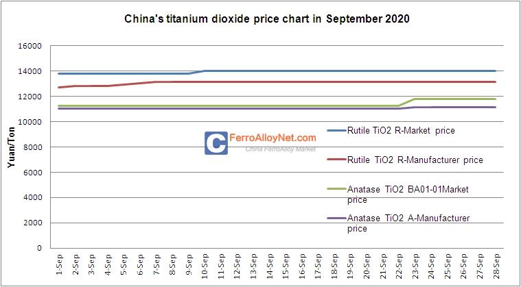 Titanium Dioxide Price