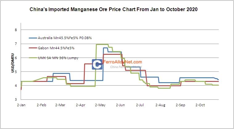 Imported Manganese Ore