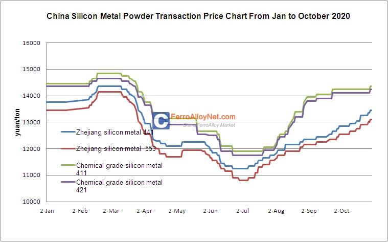 Silicon Metal Powder