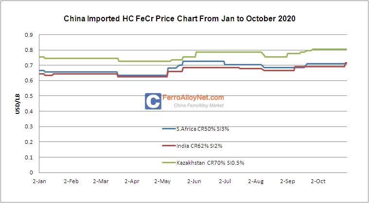 Imported HC FeCr Price