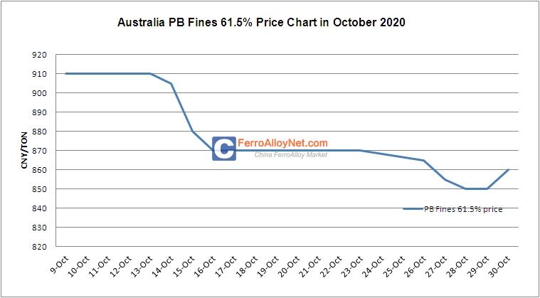 Australia PB Fines