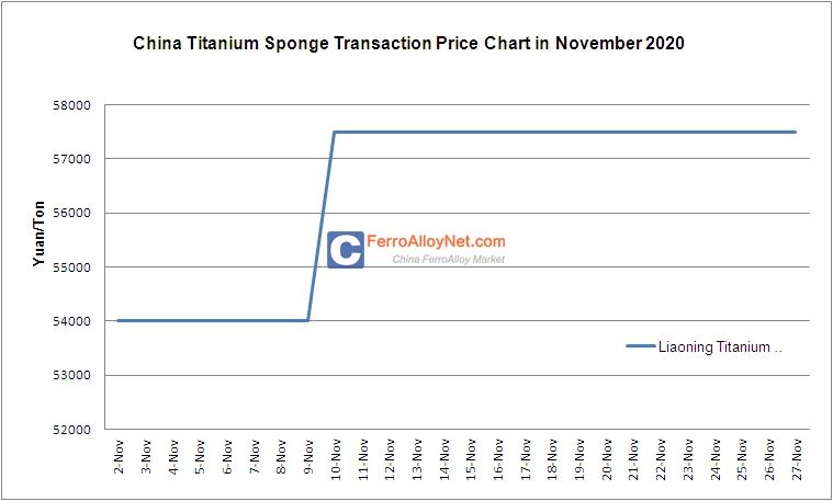 Titanium Sponge Transaction
