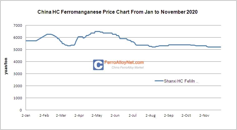 HC Ferromanganese Price