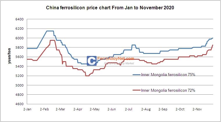 Ferrosilicon Price Chart