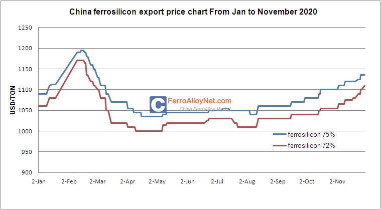 Ferrosilicon Export Price
