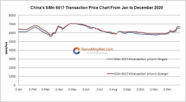 SiMn 6517 Transaction