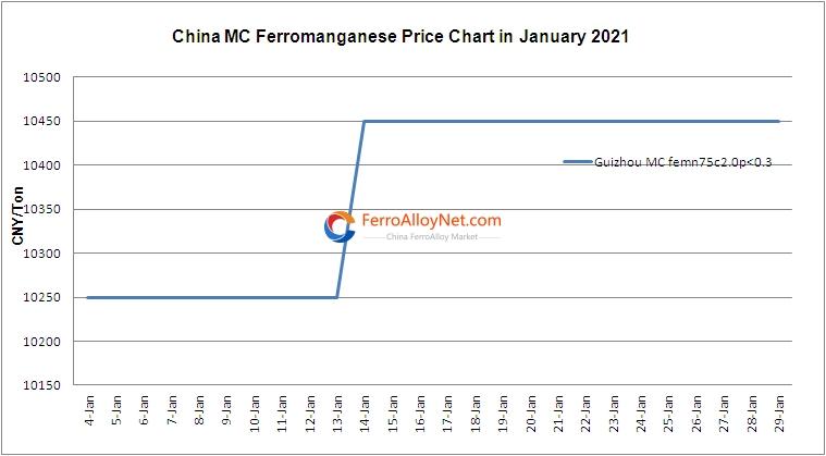 MC Ferromanganese Price