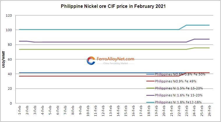 Nickel Ore CIF Price