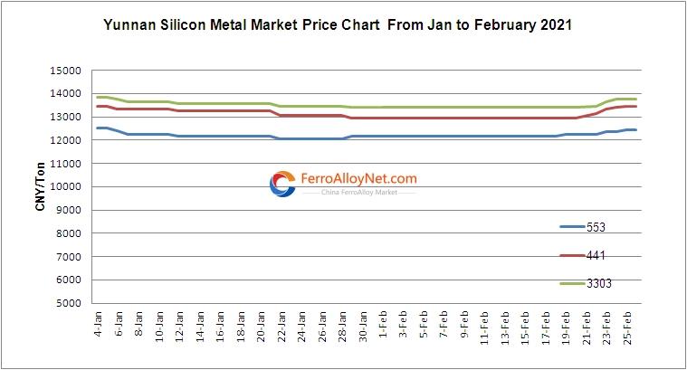 Yunnan Silicon Metal