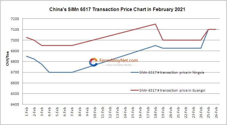 SiMn 6517 Transaction Price