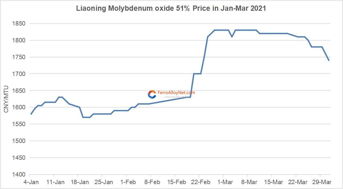 Molybdic Oxide 51% Price