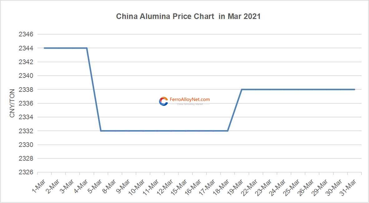 China Alumina Price