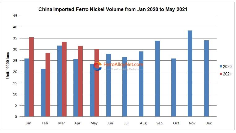 imported ferro nickel volume