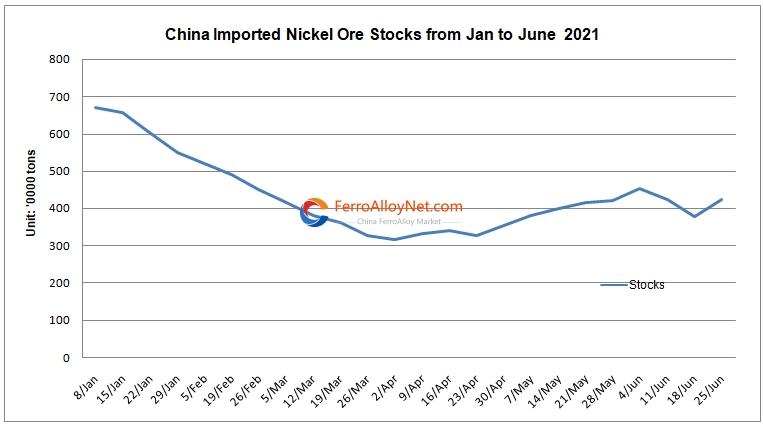 imported nickel ore stocks