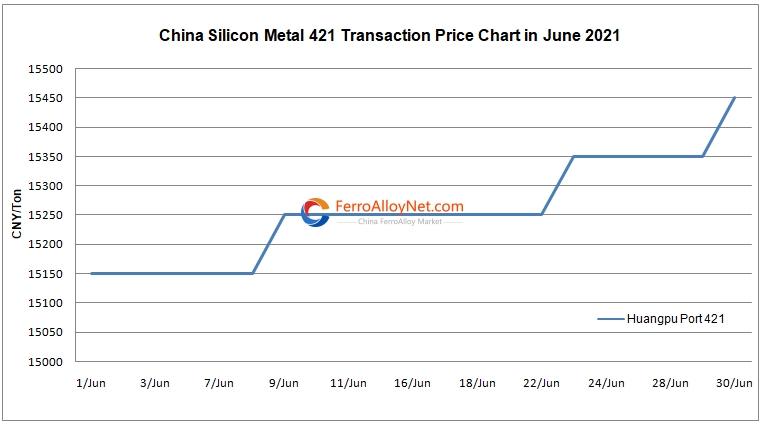 silicon metal 421 transaction