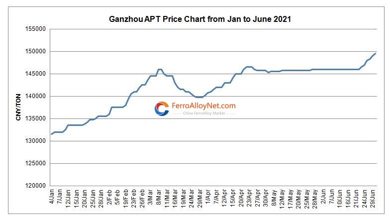 APT price chart