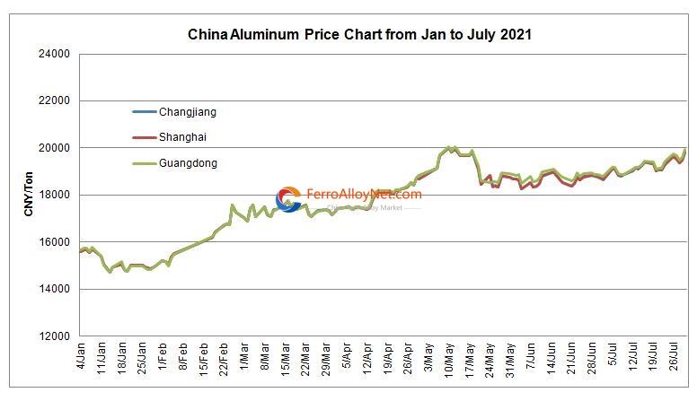 China aluminum price