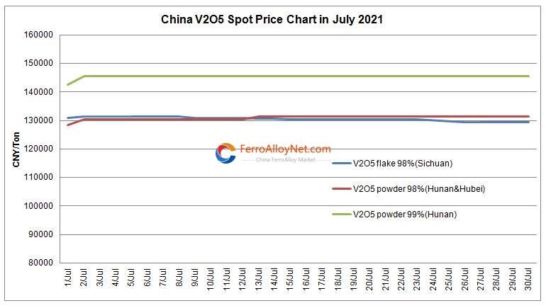 V2O5 spot price