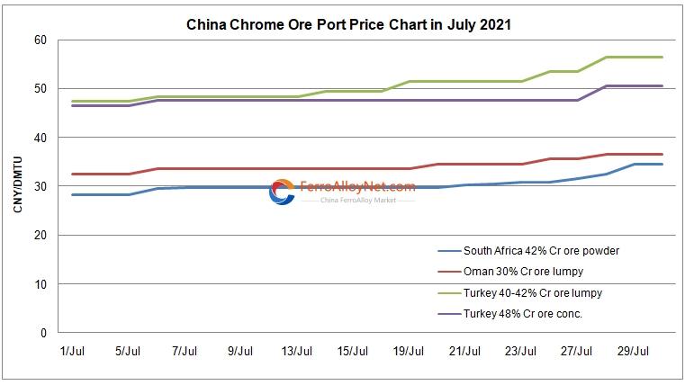 chrome ore port price