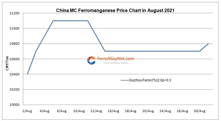 China MC ferromanganese price