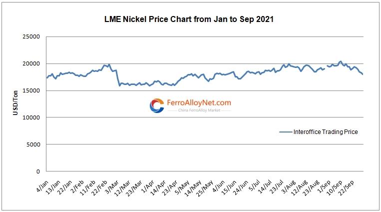 LME nickel price chart